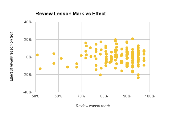RL mark vs effect
