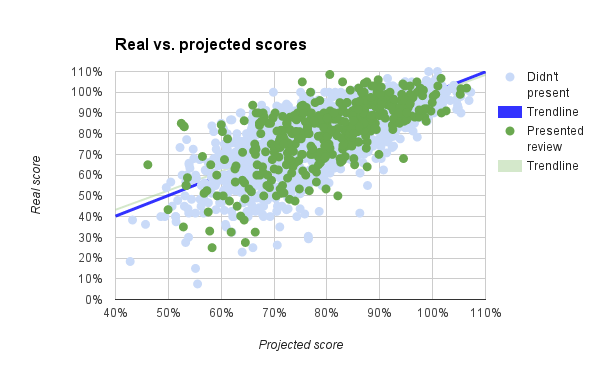 real v projected