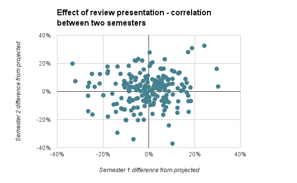 s1 vs s2 effect