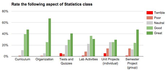 Stats_feedback